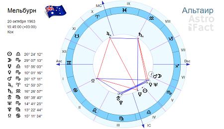 Любовный гороскоп на неделю c 11 по 17 сентября