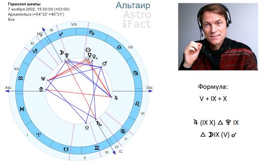 вебинары по астрологии Олега Фомичева